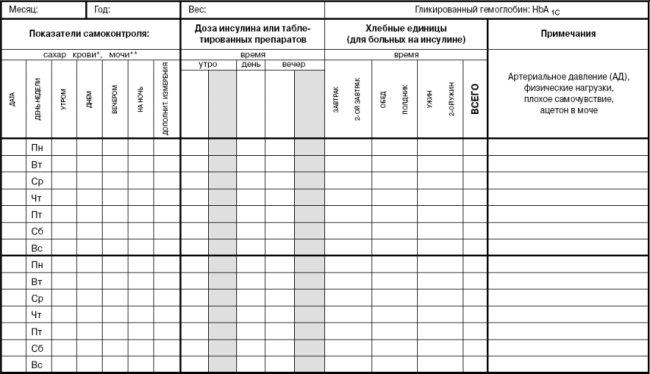 Пищевой дневник для похудения образец таблица