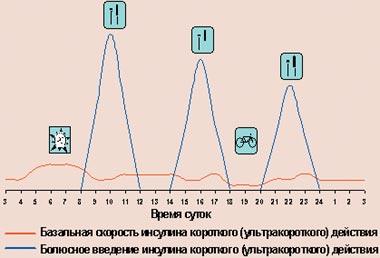 выброс инсулина