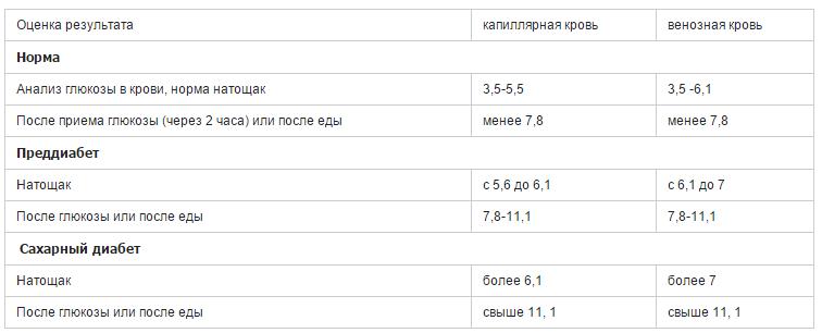 оценка результата