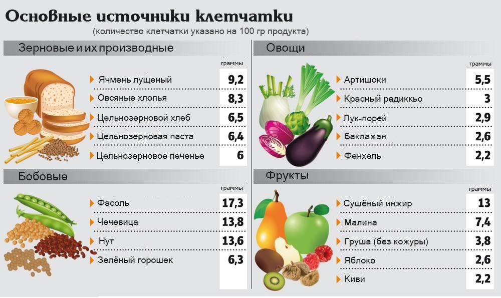 продукты полезные для пищеварения