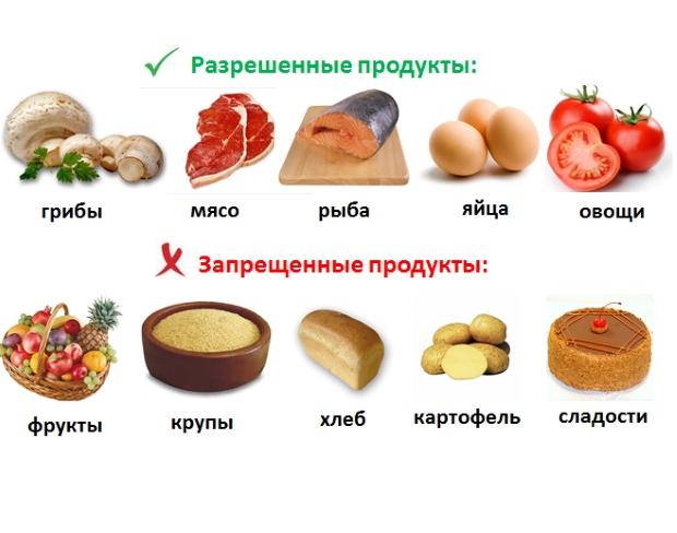 продукты для диеты фото