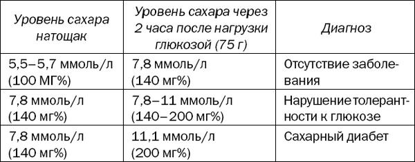 таблица сахара